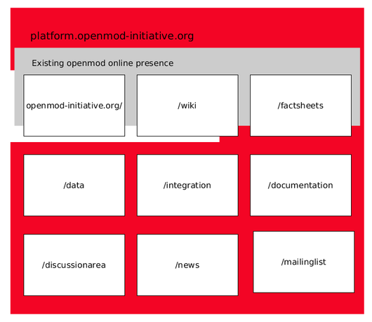 File:OEP concept urls figure.png