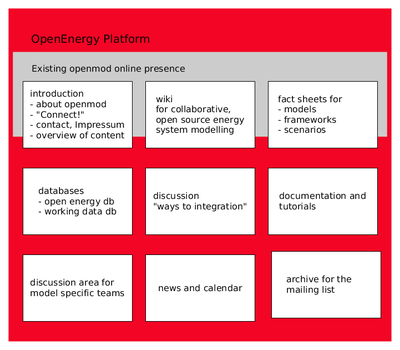 Parts of the OpenEnergy Platform